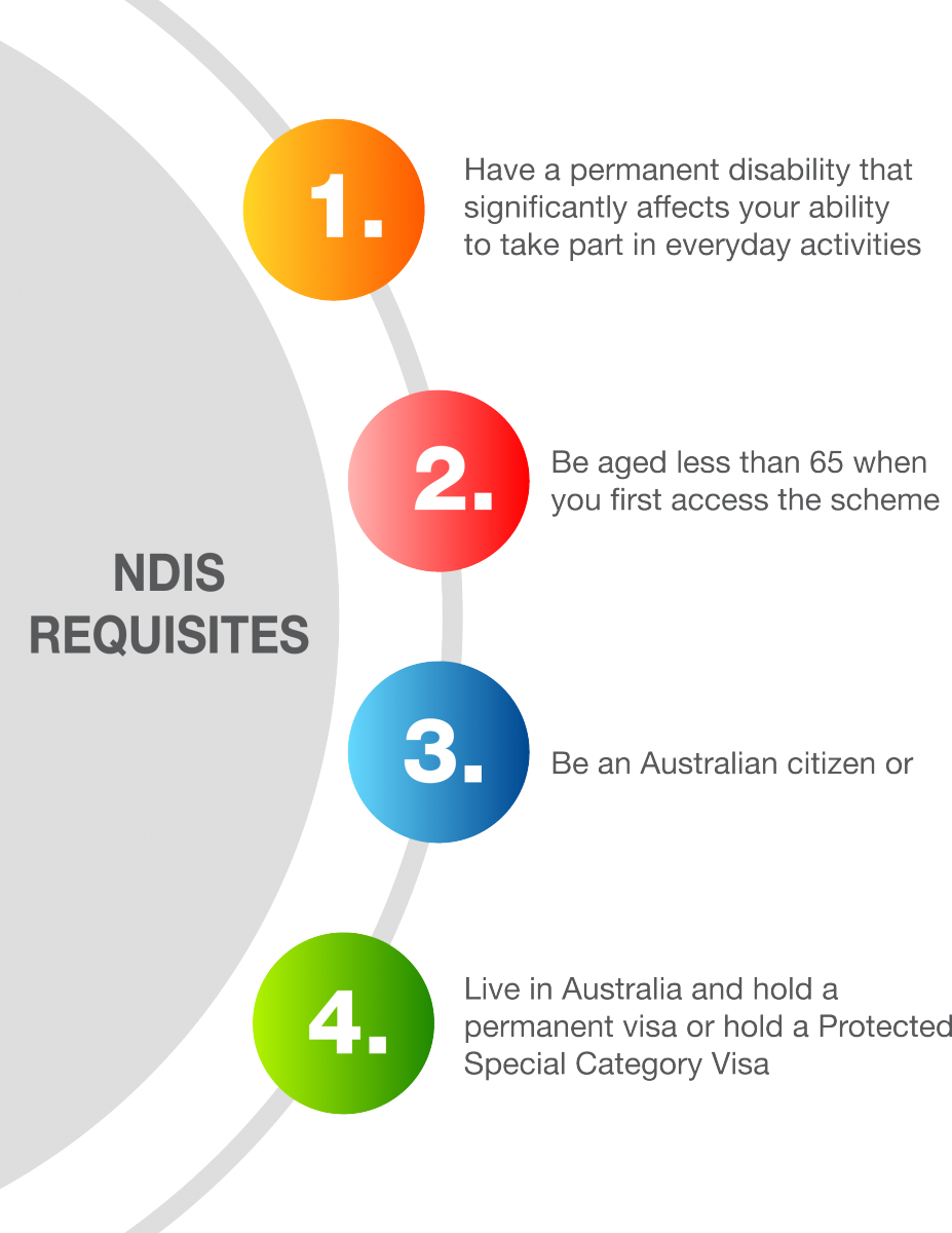 NDIS Requisites Infographic.png